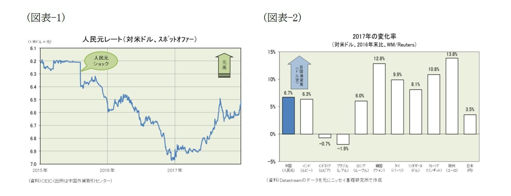 (図表-1)人民元レート(対米ドル、スポットオファー)/(図表-2)2017年の変化率(対米ドル、2016年末比、WM/Reuters)