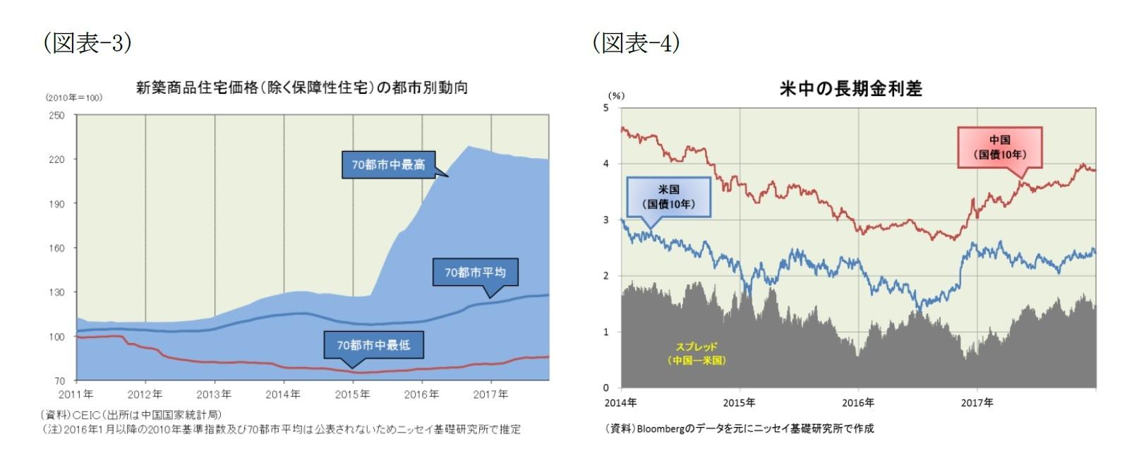 (図表-3)新築商品住宅価格(除く保障性住宅)の都市別動向/(図表-4)米中の長期金利差