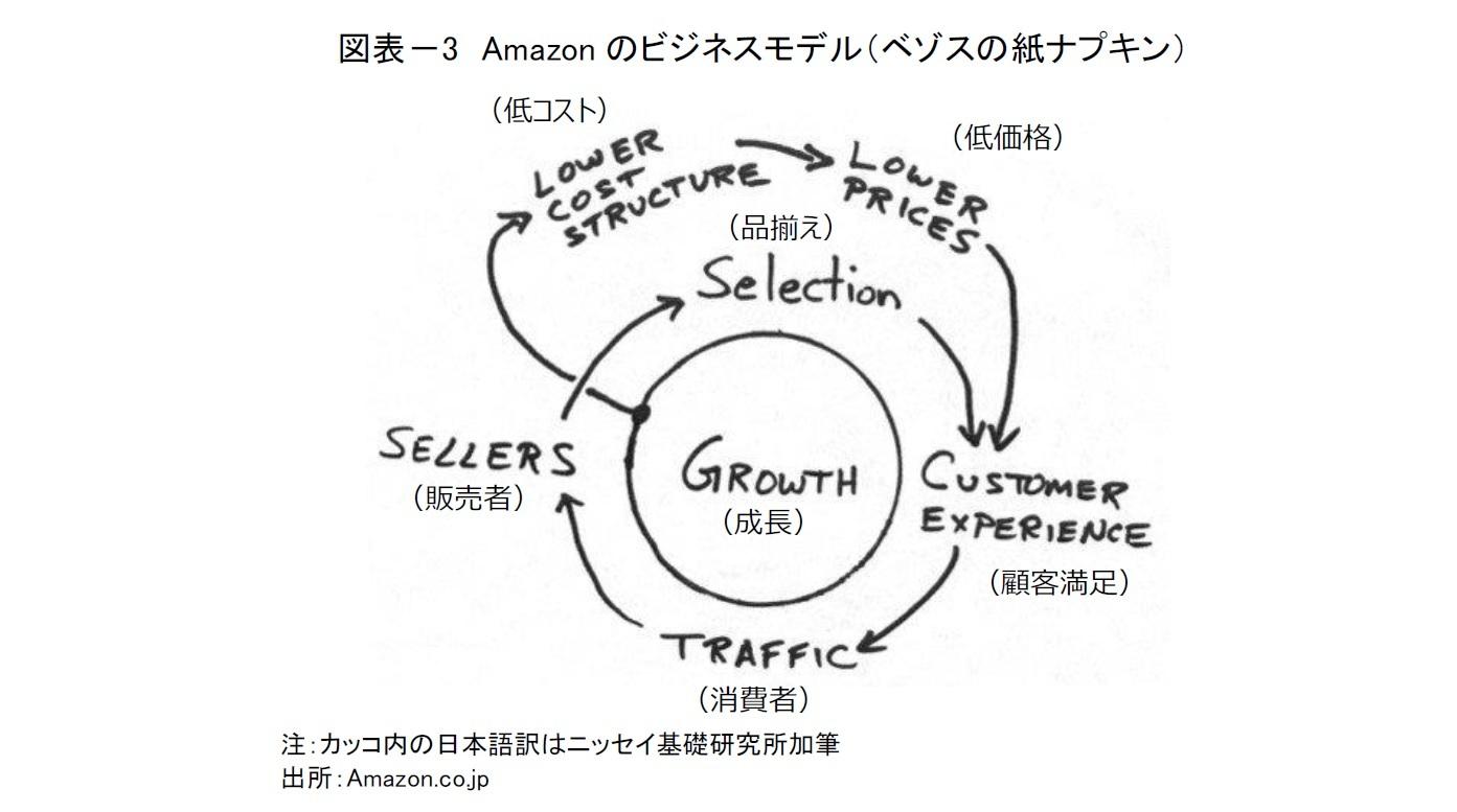 モデル amazon ビジネス