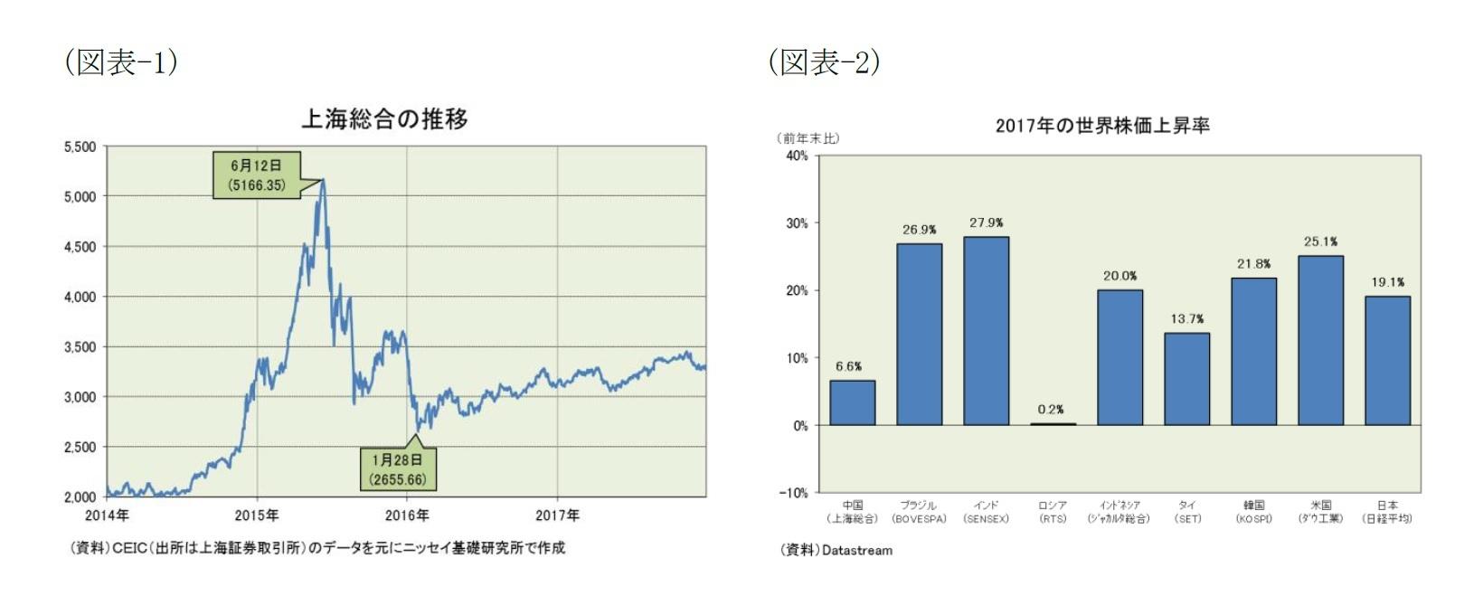 (図表-1)上海総合の推移/(図表-2)2017年の世界株価上昇率