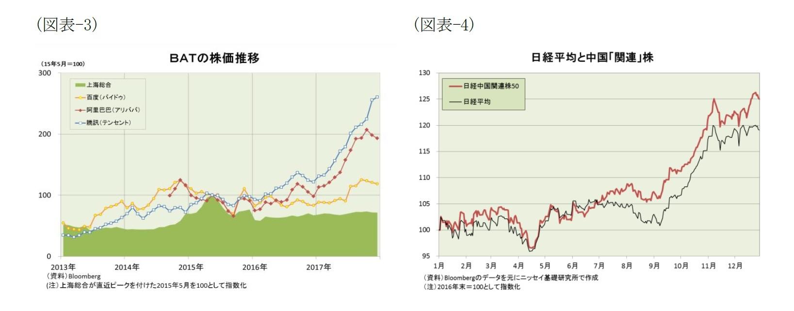 (図表-3)BATの株価推移/(図表-4)日経平均と中国「関連」株