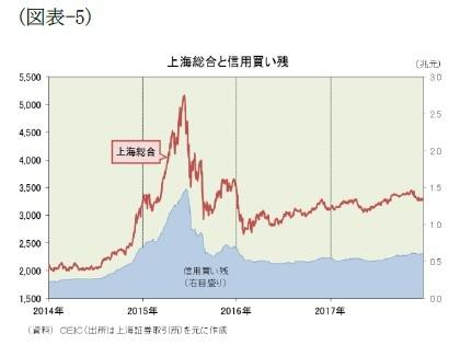 (図表-5)上海総合と信用買い残