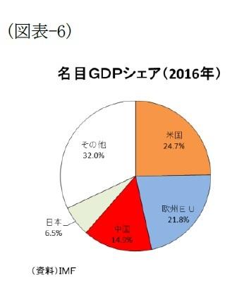 (図表-6)名目GDPシェア(2016年)