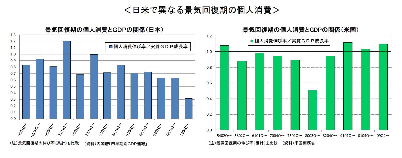 <日米で異なる景気回復期の個人消費>景気回復期の個人消費とGDPの関係(日本)/景気回復期の個人消費とGDPの関係(米国)