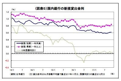 (図表5)国内銀行の新規貸出金利