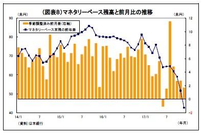 (図表8)マネタリーベース残高と前月比の推移