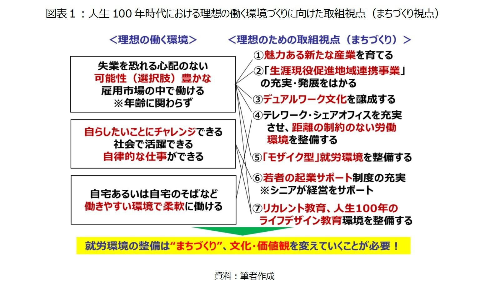図表1:人生100年時代における理想の働く環境づくりに向けた取組視点(まちづくり視点)