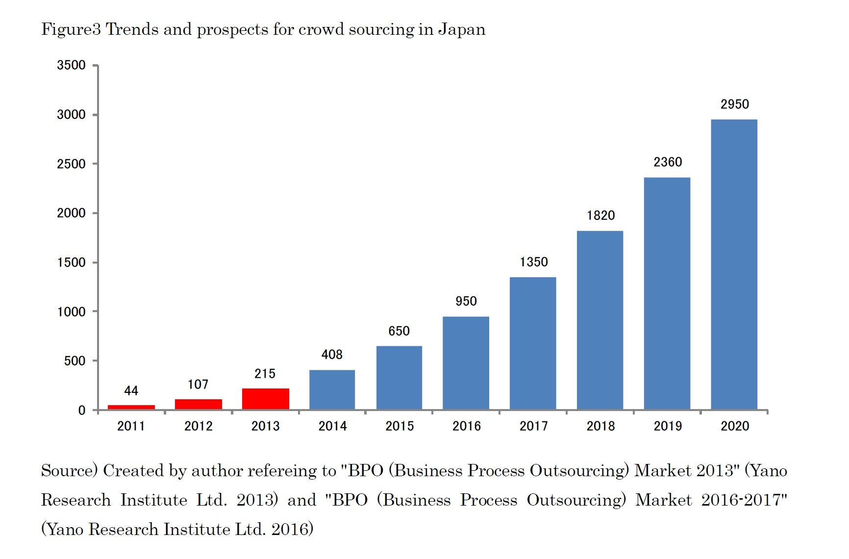 Figure3 Trends and prospects for crowd sourcing in Japan