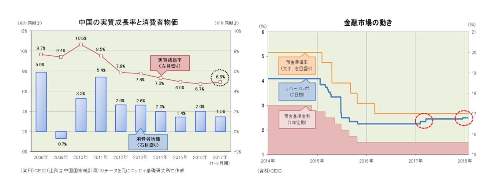 中国の実質成長率と消費者物価/金融市場の動き