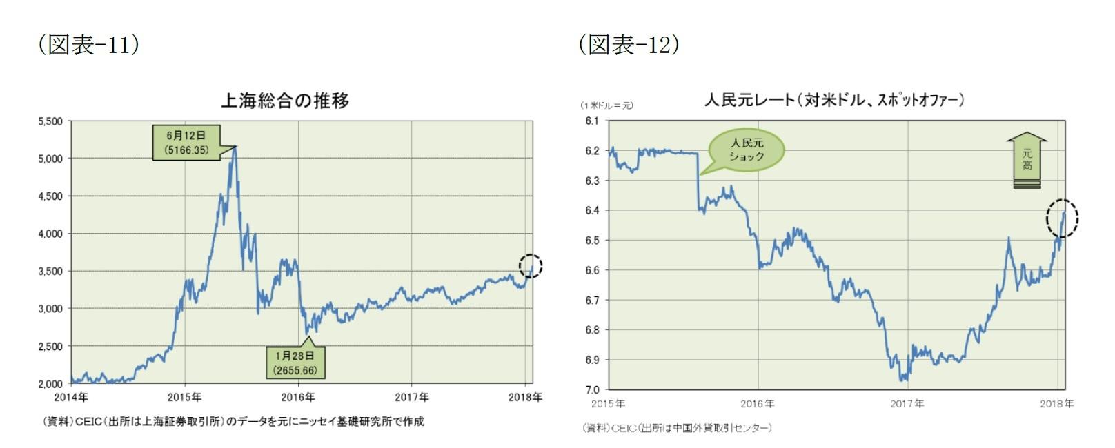 (図表-11)上海総合の推移/(図表-12)人民元レート(対米ドル、スポットオファー)