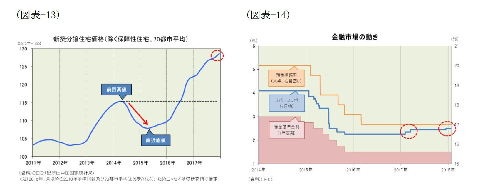(図表-13)新築分譲住宅価格(除く保障性住宅、70都市平均)/(図表-14)金融市場の動き