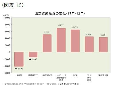 (図表-15)固定資産投資の変化(17年-12年)