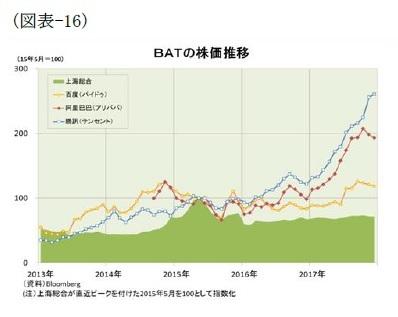 (図表-16)BATの株価推移