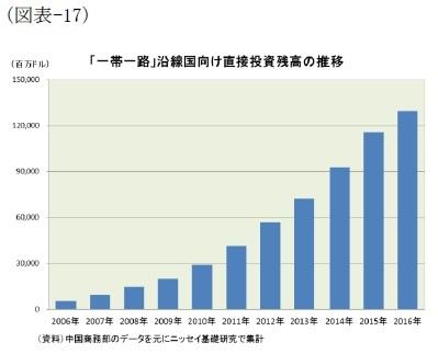 (図表-17)「一帯一路」沿線国向け直接投資残高の推移
