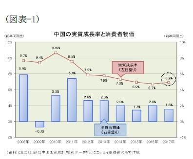 (図表-1)中国の実質成長率と消費者物価