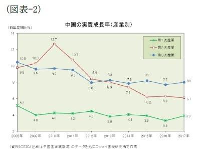 (図表-2)中国の実質成長率(産業別)
