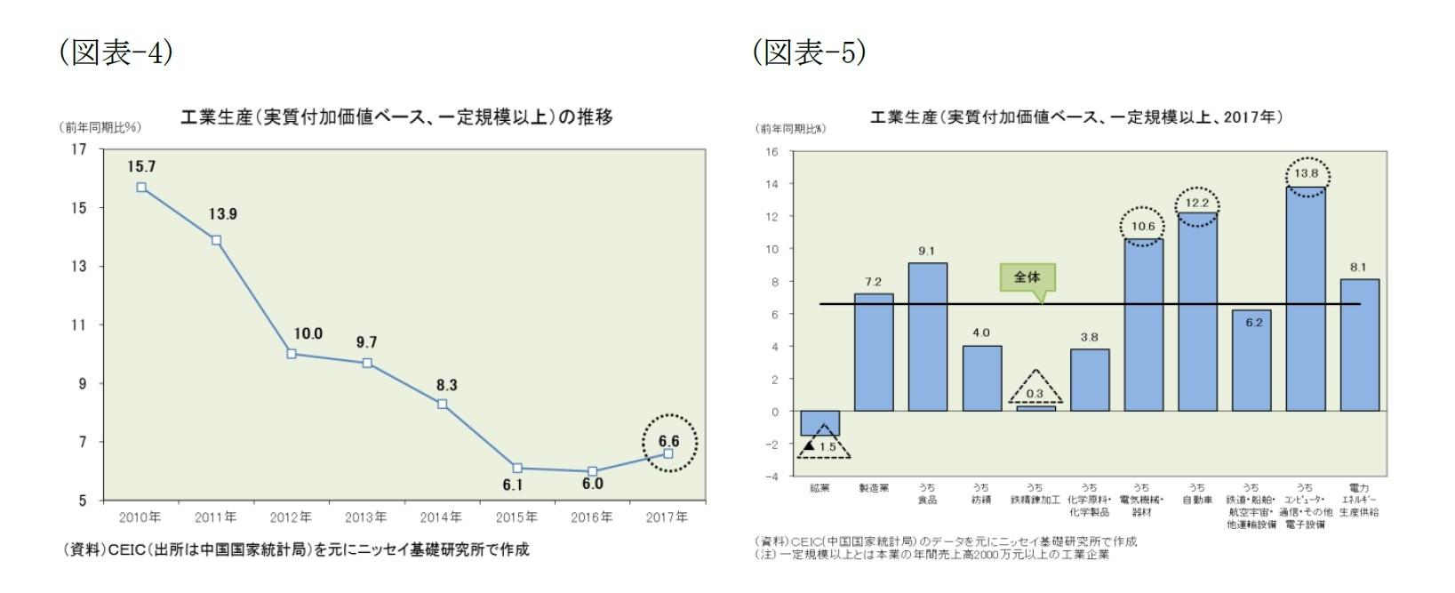 (図表-4)工業生産(実質付加価値ベース、一定規模以上)の推移/(図表-5)工業生産(実質付加価値ベース、一定規模以上、2017年)