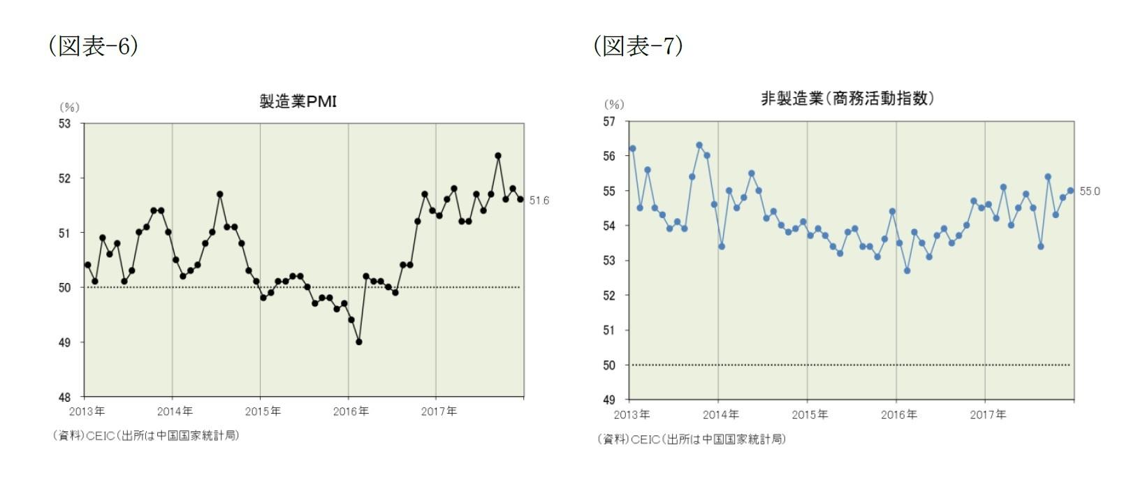 (図表-6)製造業PMI/(図表-7)非製造業(商務活動指数)