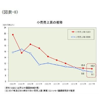 (図表-8)小売売上高の推移