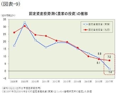 (図表-9)固定資産投資(除く農家の投資)の推移