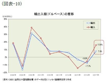 (図表-10)輸出入額(ドルベース)の推移