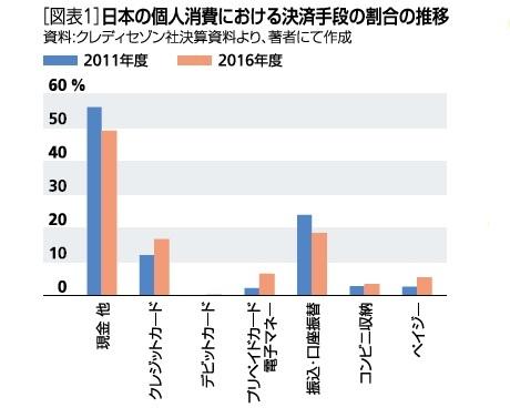 図表1:日本の個人消費における決済手段の割合の推移