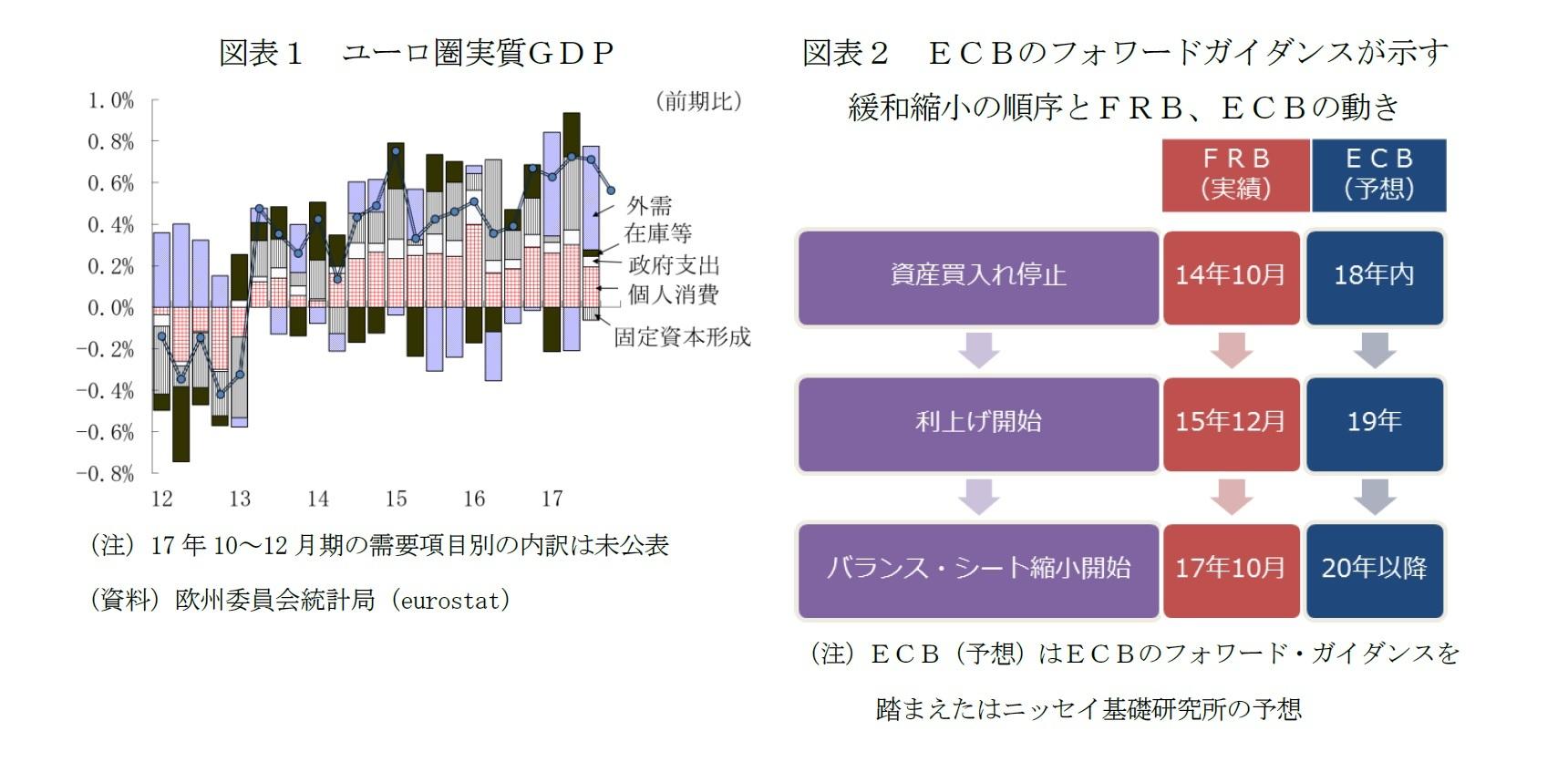 図表1 ユーロ圏実質GDP/図表2 ECBのフォワードガイダンスが示す緩和縮小の順序とFRB、ECBの動き
