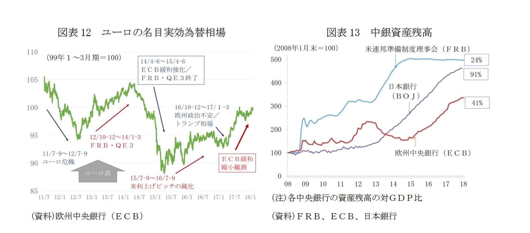 図表12 ユーロの名目実効為替相場/図表13 中銀資産残高