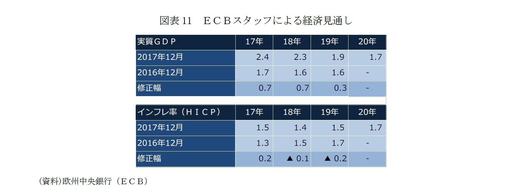 図表11 ECBスタッフによる経済見通し