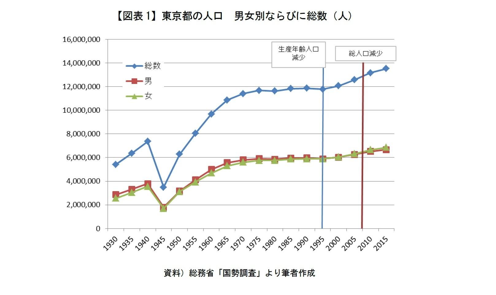 【図表1】東京都の人口 男女別ならびに総数(人)
