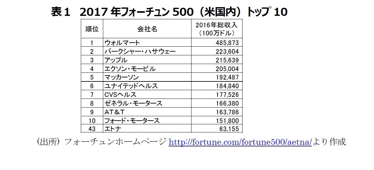 表1 2017年フォーチュン500(米国内)トップ10