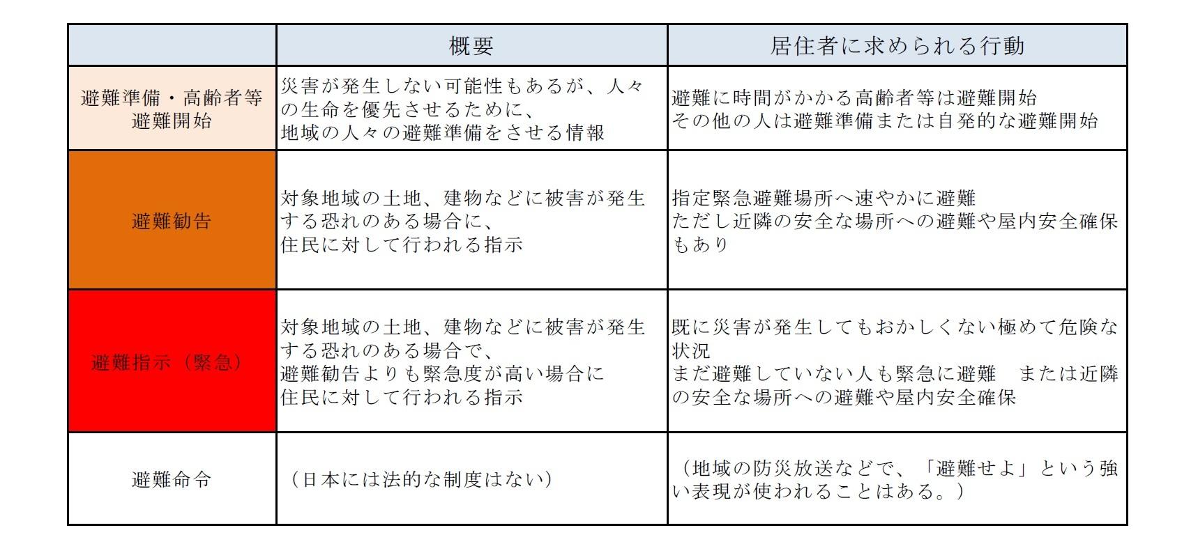 特別警報-災害・防災、ときどき保険(5)  ニッセイ基礎研究所