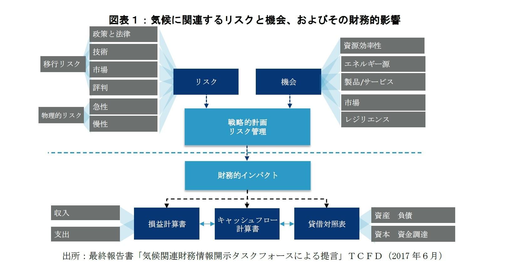図表1:寄稿に関連するリスクと機会、およびその財務的影響