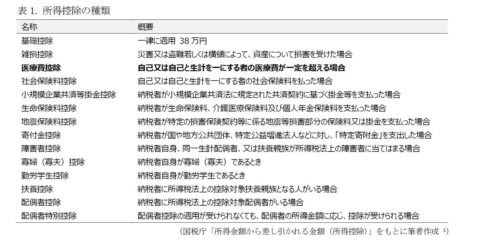 表1. 所得控除の種類