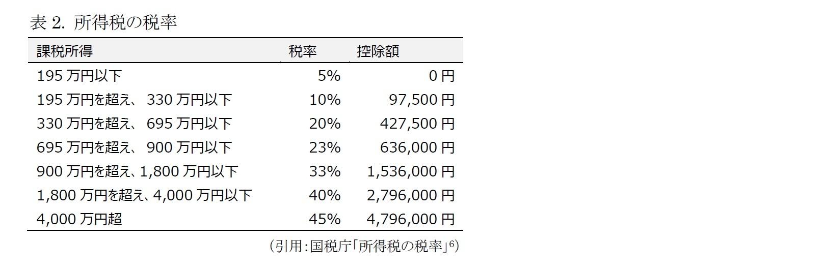 表2. 所得税の税率