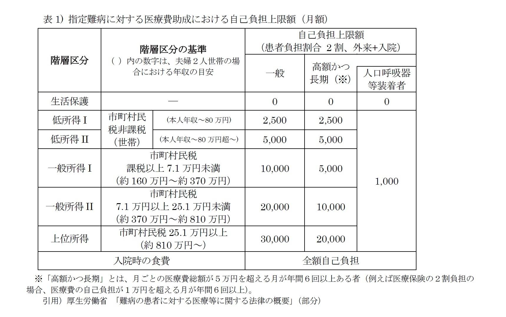 表1) 指定難病に対する医療費助成における自己負担上限額(月額)