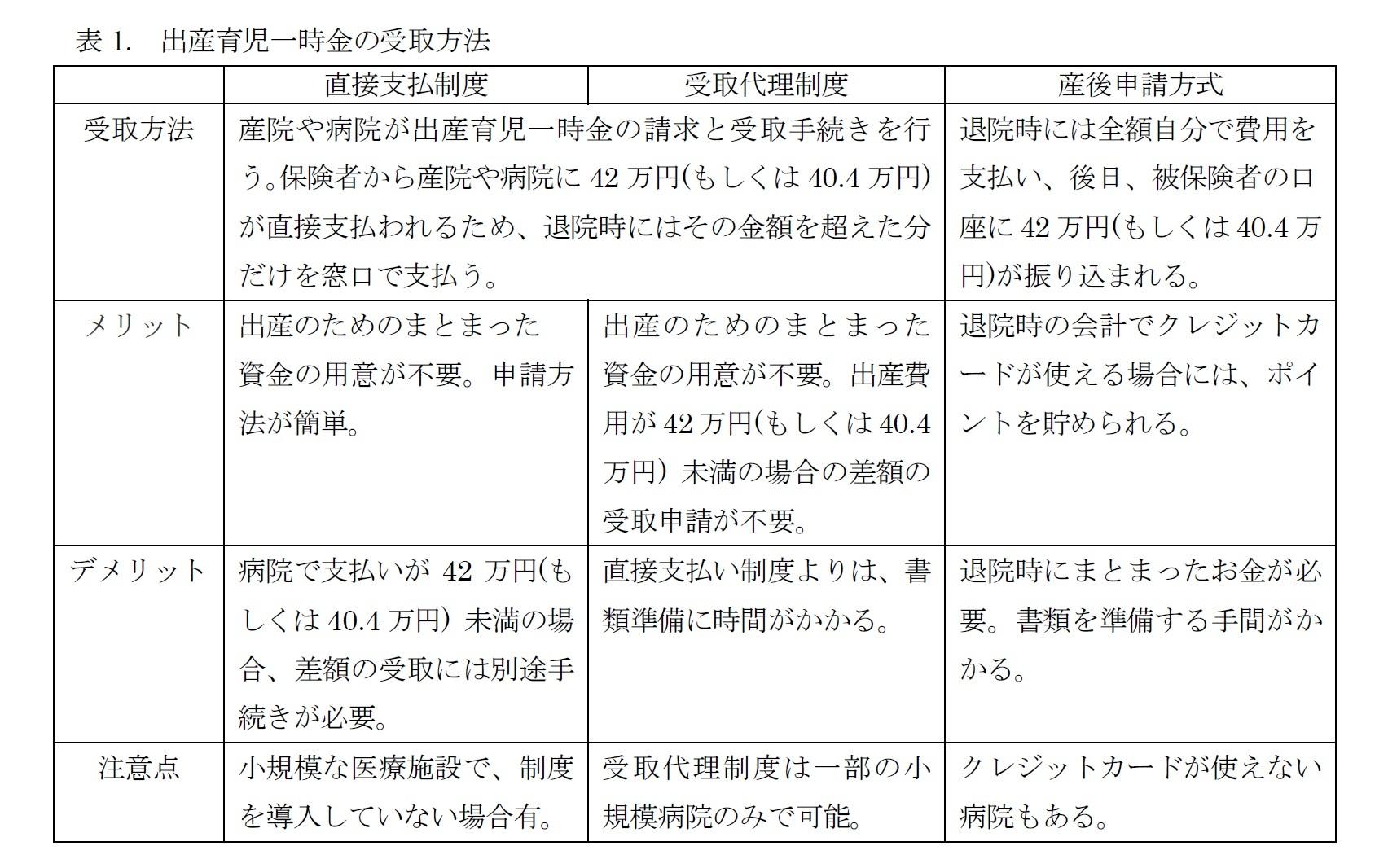 表1. 出産育児一時金の受取方法