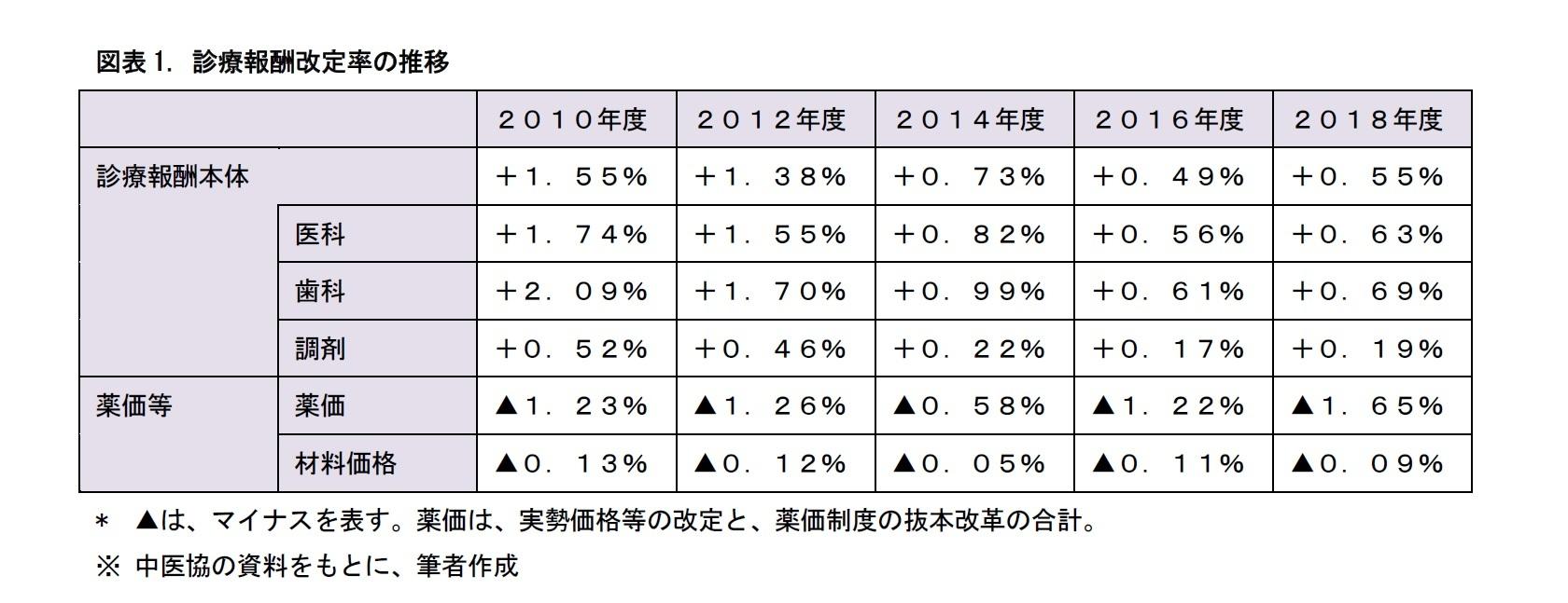 図表1. 診療報酬改定率の推移