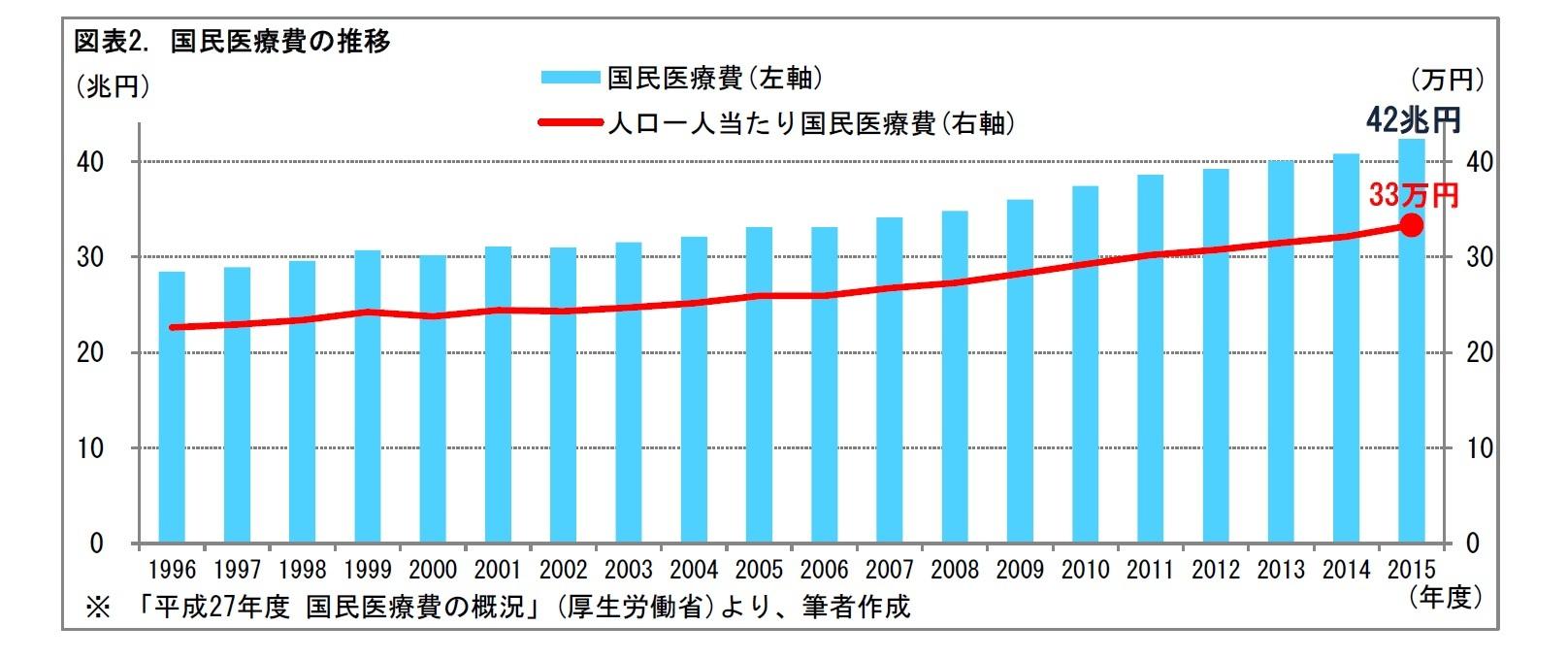 図表2. 国民医療費の推移
