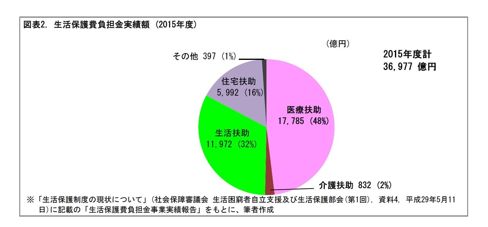 図表2. 生活保護費負担金実績額 (2015年度)