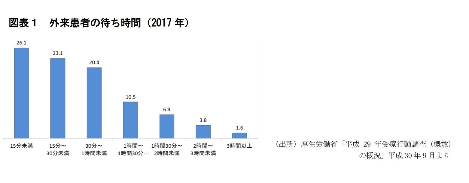 図表1 外来患者の待ち時間(2017年)