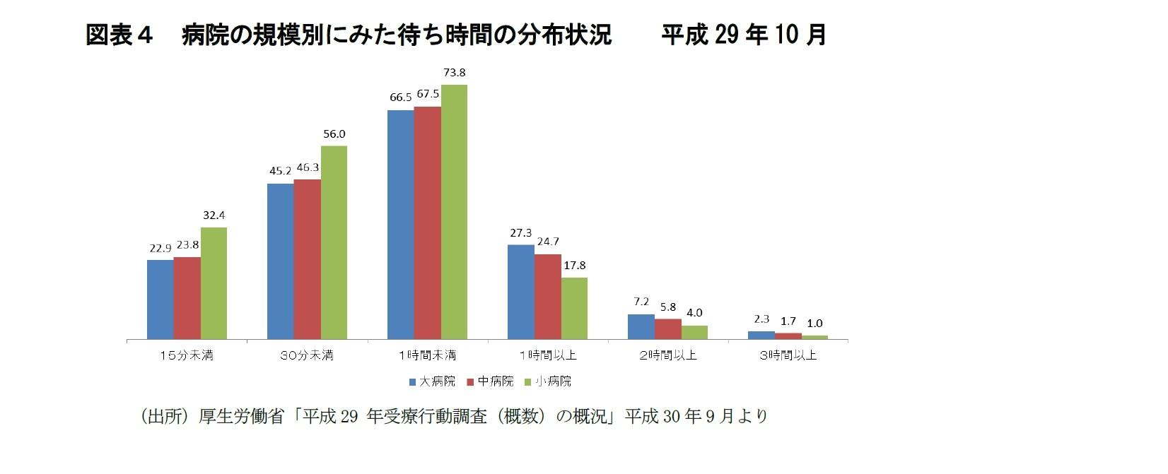 図表4 病院の規模別にみた待ち時間の分布状況  平成29年10月