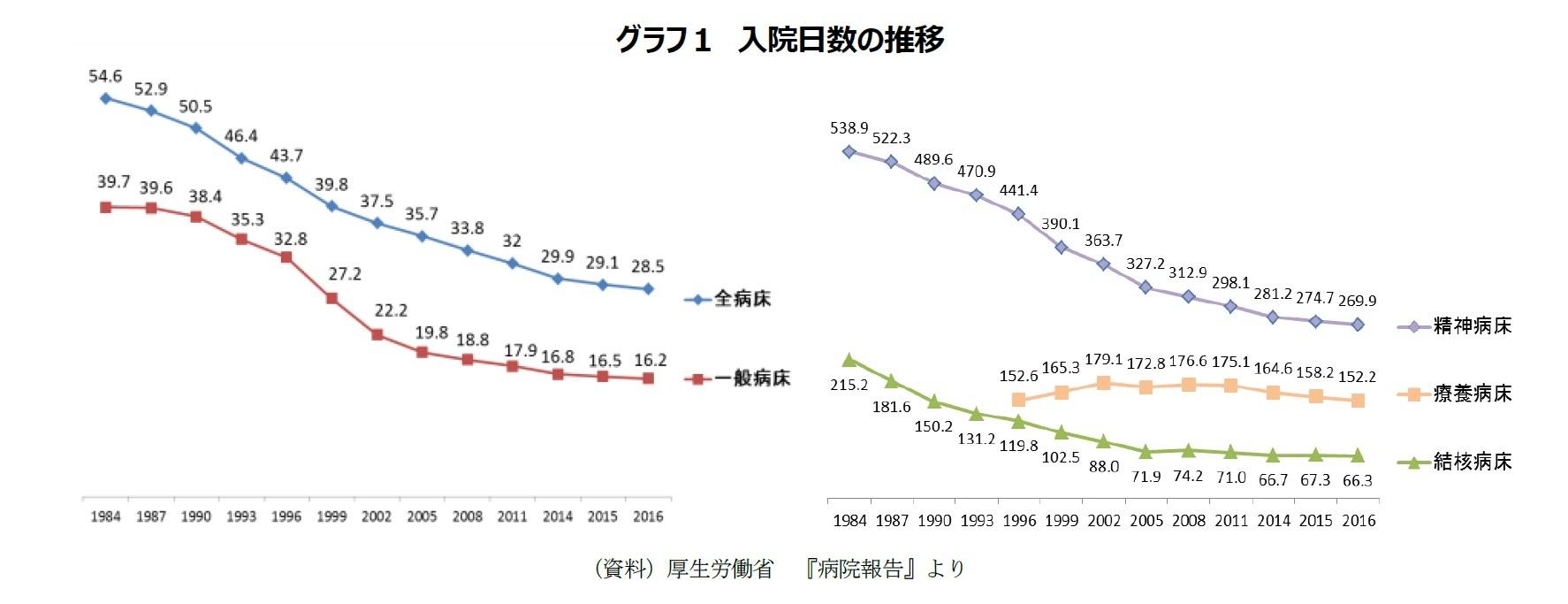グラフ1 入院日数の推移