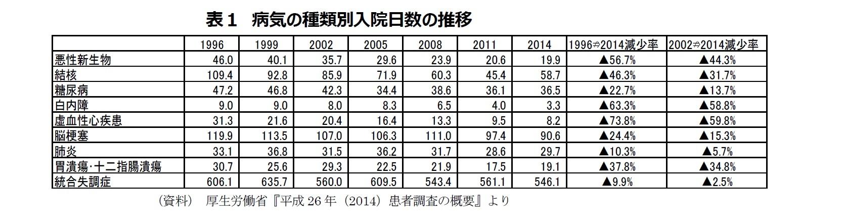 表1 病気の種類別入院日数の推移