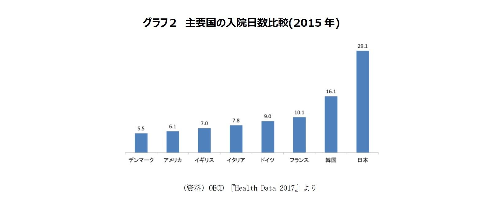 グラフ2 主要国の入院日数比較(2015年)