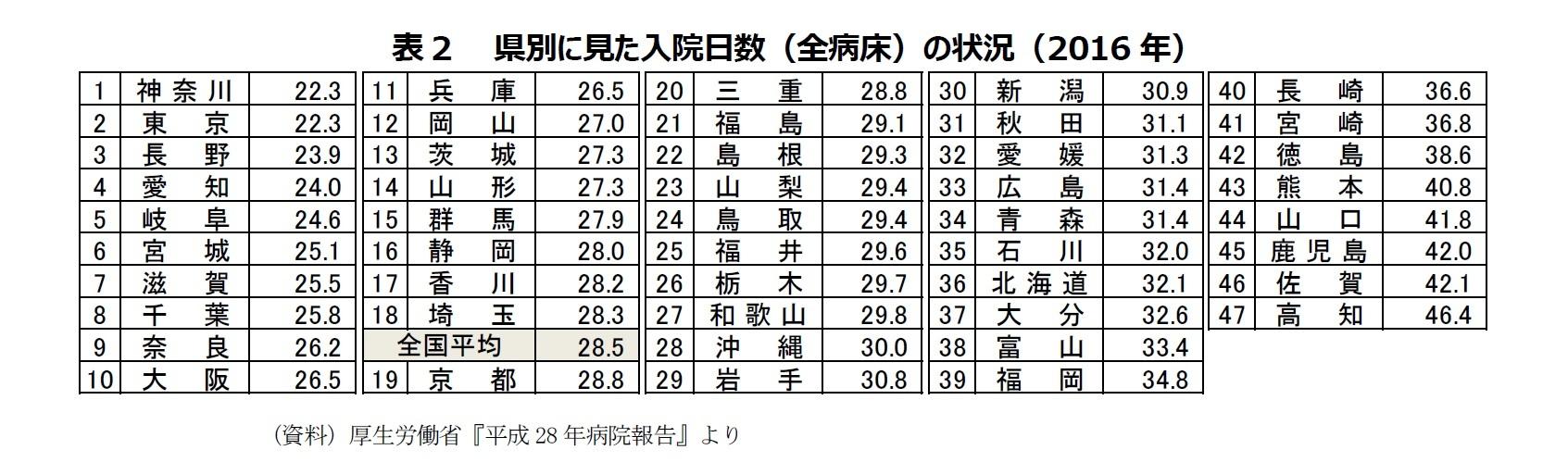 表2 県別に見た入院日数(全病床)の状況(2016年)