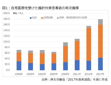 図1:在宅医療を受けた推計外来患者数の年次推移