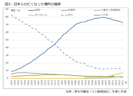 図3:日本人の亡くなった場所の推移