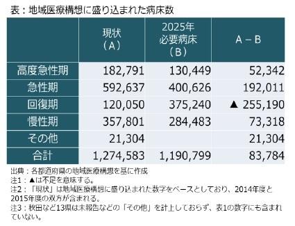 表:地域医療構想に盛り込まれた病床数
