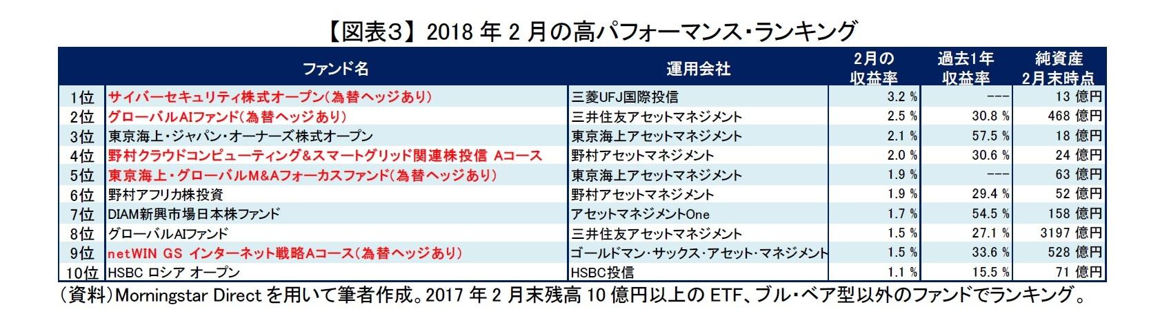 【図表3】 2018年2月の高パフォーマンス・ランキング
